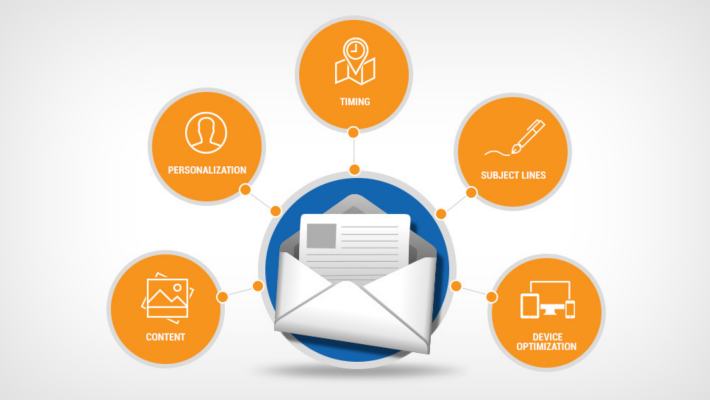 5 Email Types Explained (With Examples)