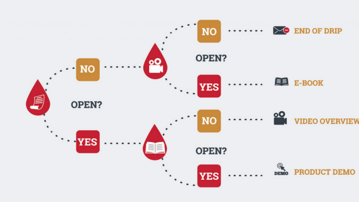 How to Create an Email Drip Campaign in Marketing Campaigns