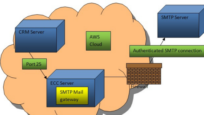 What Is An SMTP Server?